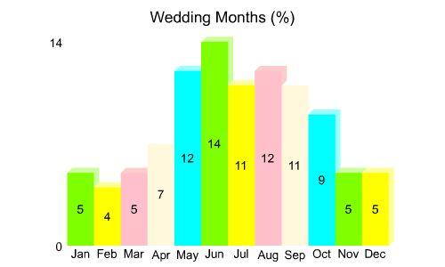 Weddingstats